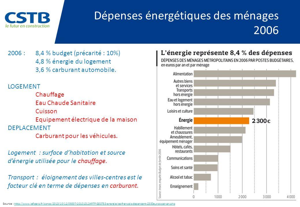 Dépenses énergétiques des ménages 2006 2006 :8,4 % budget (précarité : 10%) 4,8 % énergie du logement 3,6 % carburant automobile.