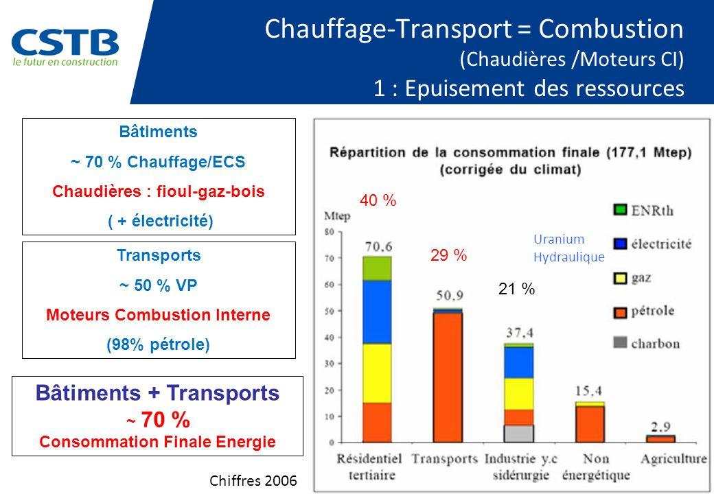 Chauffage-Transport = Combustion (Chaudières /Moteurs CI) 1 : Epuisement des ressources 40 % 29 % 21 % Bâtiments + Transports ~ 70 % Consommation Finale Energie Bâtiments ~ 70 % Chauffage/ECS Chaudières : fioul-gaz-bois ( + électricité) Transports ~ 50 % VP Moteurs Combustion Interne (98% pétrole) Chiffres 2006 Uranium Hydraulique
