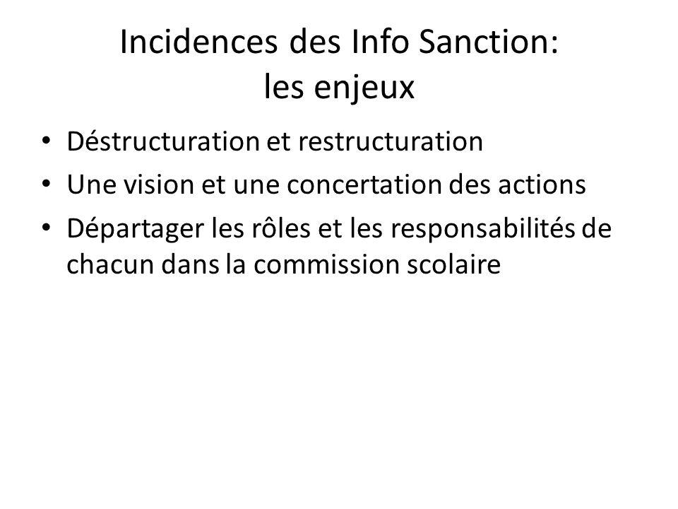Incidences des Info Sanction: les enjeux Déstructuration et restructuration Une vision et une concertation des actions Départager les rôles et les responsabilités de chacun dans la commission scolaire