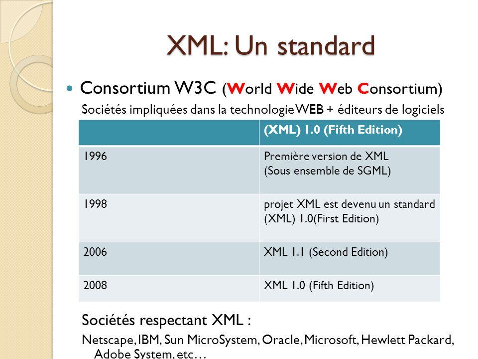 XML: Un standard Consortium W3C (World Wide Web Consortium) Sociétés impliquées dans la technologie WEB + éditeurs de logiciels Sociétés respectant XM