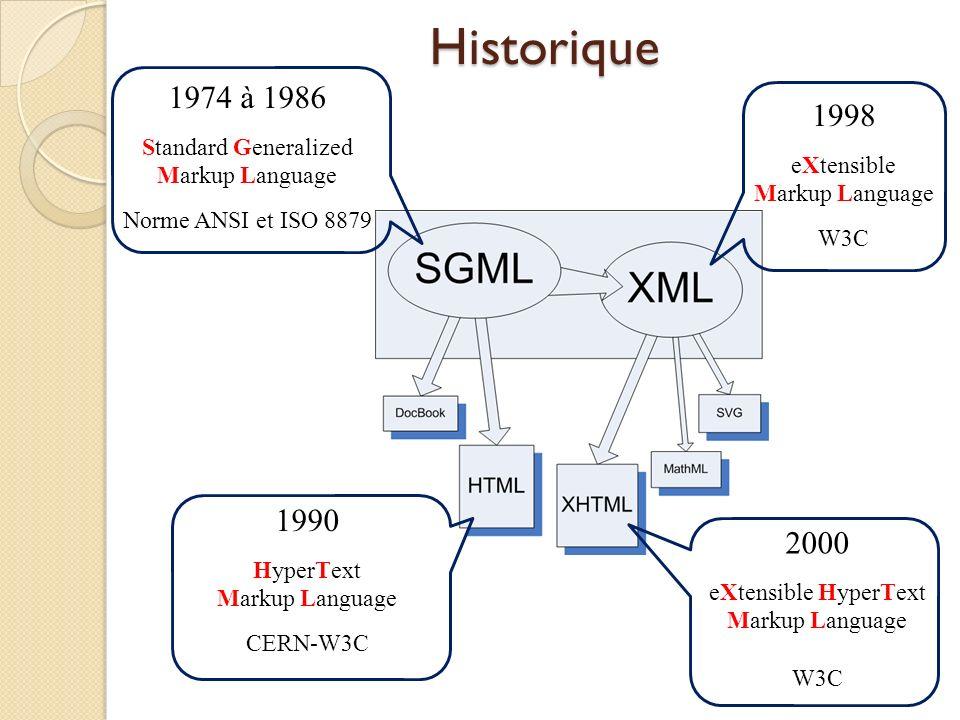 1998 eXtensible Markup Language W3C Historique 1974 à 1986 Standard Generalized Markup Language Norme ANSI et ISO 8879 1990 HyperText Markup Language