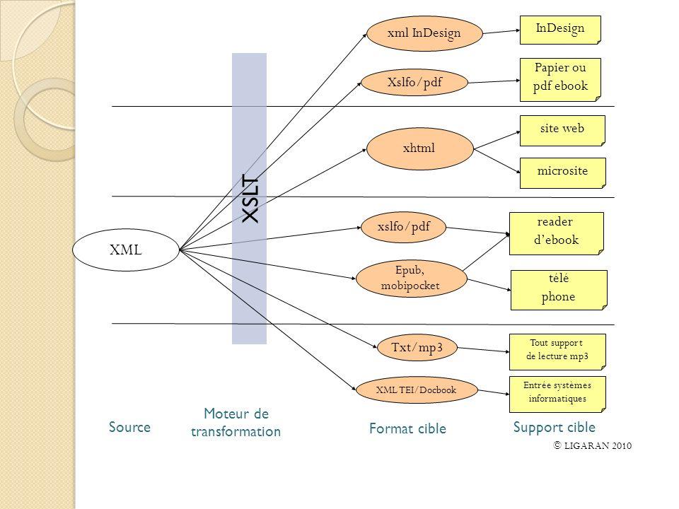 XML XSLT xml InDesign InDesign xhtml site web reader debook télé phone xslfo/pdf Epub, mobipocket Txt/mp3 Tout support de lecture mp3 Xslfo/pdf Papier