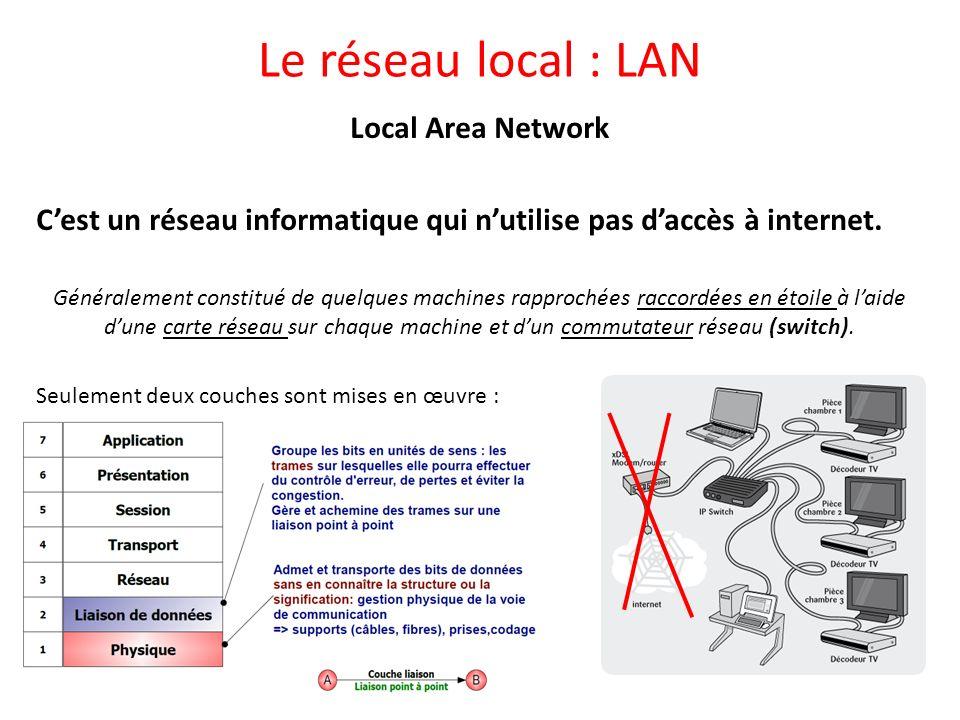Le réseau local : LAN Local Area Network Cest un réseau informatique qui nutilise pas daccès à internet. Généralement constitué de quelques machines r