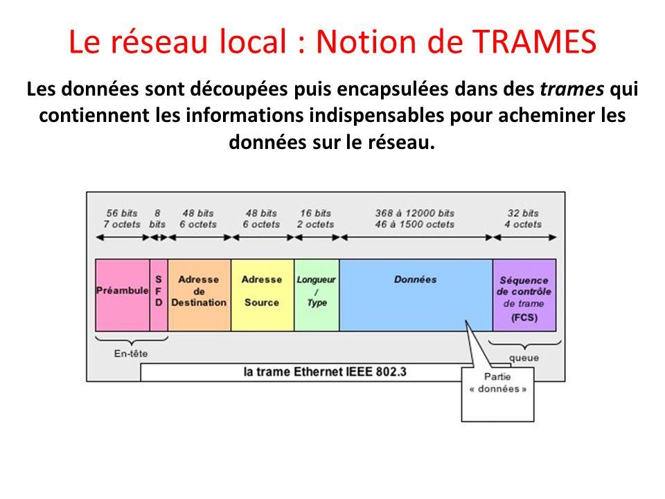 Le réseau local : Notion de TRAMES Les données sont découpées puis encapsulées dans des trames qui contiennent les informations indispensables pour ac