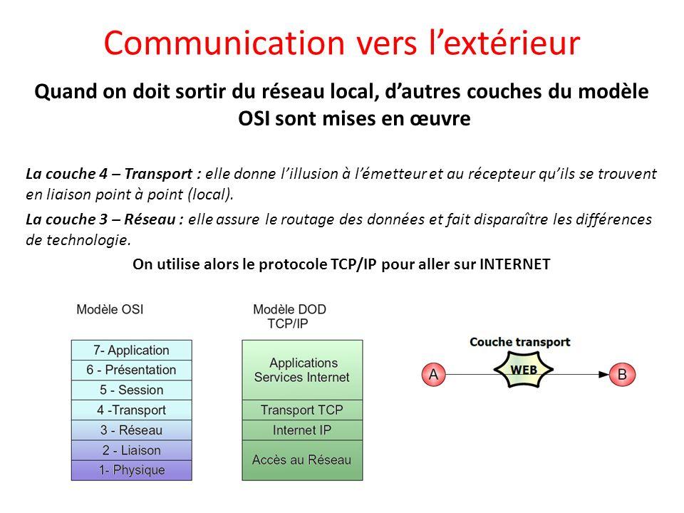 Communication vers lextérieur Quand on doit sortir du réseau local, dautres couches du modèle OSI sont mises en œuvre La couche 4 – Transport : elle d