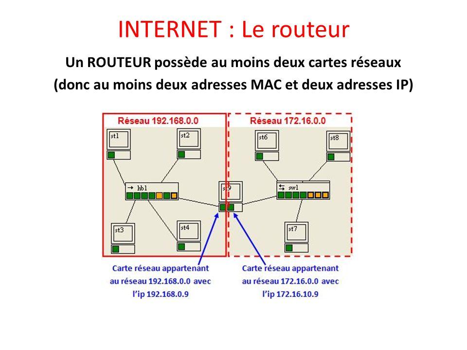 INTERNET : Le routeur Un ROUTEUR possède au moins deux cartes réseaux (donc au moins deux adresses MAC et deux adresses IP)