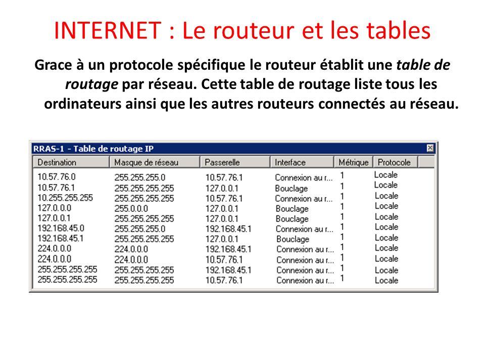 INTERNET : Le routeur et les tables Grace à un protocole spécifique le routeur établit une table de routage par réseau. Cette table de routage liste t