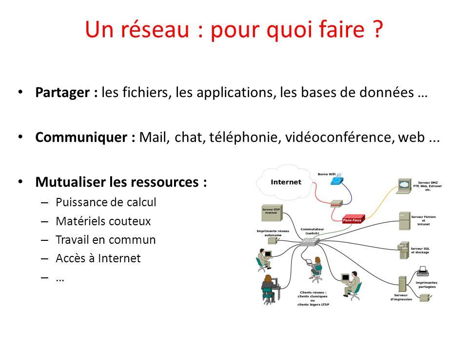 Un réseau : pour quoi faire ? Partager : les fichiers, les applications, les bases de données … Communiquer : Mail, chat, téléphonie, vidéoconférence,