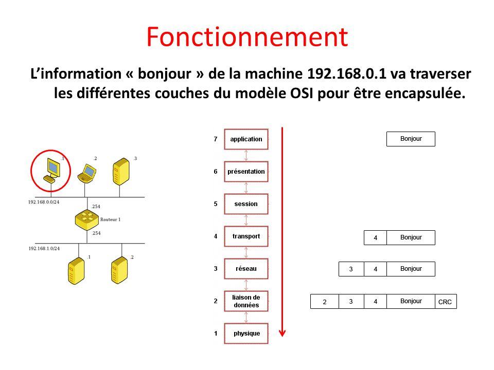 Fonctionnement Linformation « bonjour » de la machine 192.168.0.1 va traverser les différentes couches du modèle OSI pour être encapsulée.