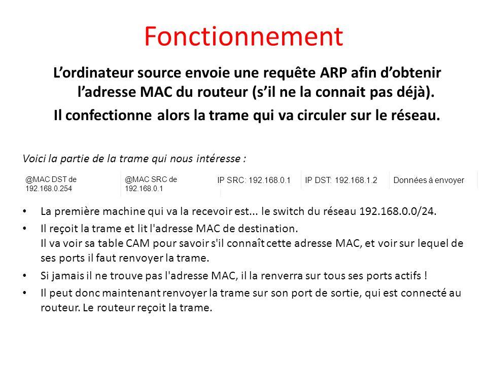 Fonctionnement Lordinateur source envoie une requête ARP afin dobtenir ladresse MAC du routeur (sil ne la connait pas déjà). Il confectionne alors la