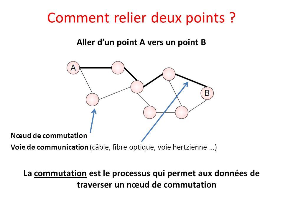 Aller dun point A vers un point B Nœud de commutation Voie de communication (câble, fibre optique, voie hertzienne …) La commutation est le processus