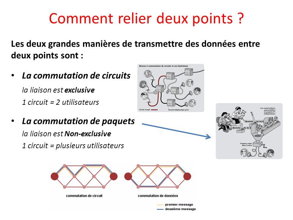 Les deux grandes manières de transmettre des données entre deux points sont : La commutation de circuits la liaison est exclusive 1 circuit = 2 utilis