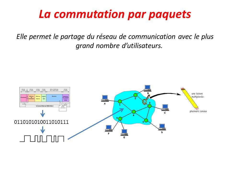 La commutation par paquets Elle permet le partage du réseau de communication avec le plus grand nombre dutilisateurs. 0110101010011010111
