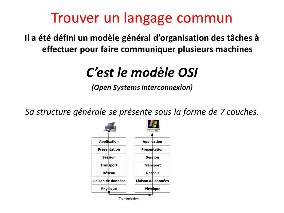 Trouver un langage commun Il a été défini un modèle général dorganisation des tâches à effectuer pour faire communiquer plusieurs machines Cest le mod