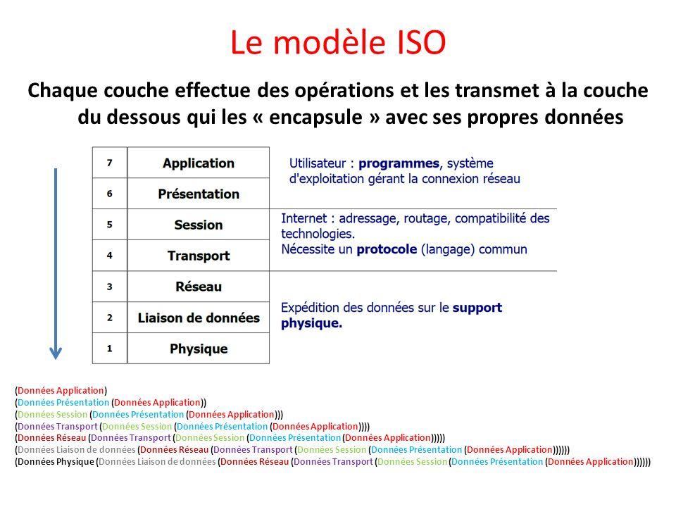 Le modèle ISO Chaque couche effectue des opérations et les transmet à la couche du dessous qui les « encapsule » avec ses propres données (Données App