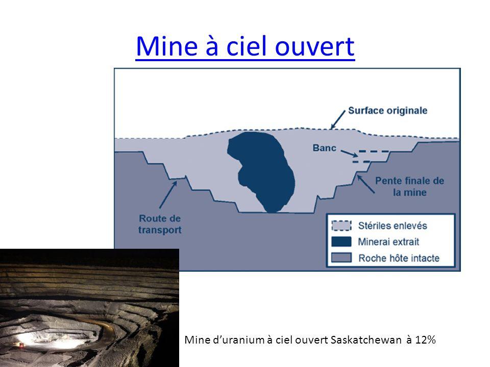 Mine à ciel ouvert Mine duranium à ciel ouvert Saskatchewan à 12%