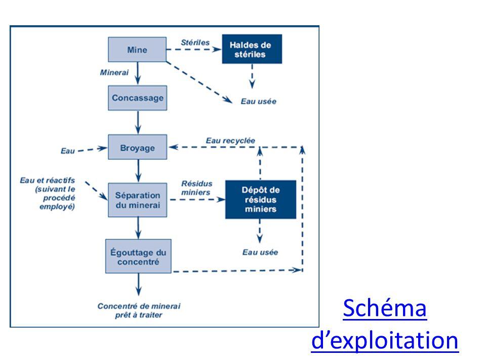 Schéma dexploitation