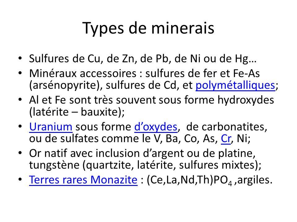 Types de minerais Sulfures de Cu, de Zn, de Pb, de Ni ou de Hg… Minéraux accessoires : sulfures de fer et Fe-As (arsénopyrite), sulfures de Cd, et pol