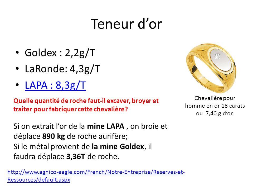Teneur dor Goldex : 2,2g/T LaRonde: 4,3g/T LAPA : 8,3g/T http://www.agnico-eagle.com/French/Notre-Entreprise/Reserves-et- Ressources/default.aspx Quel