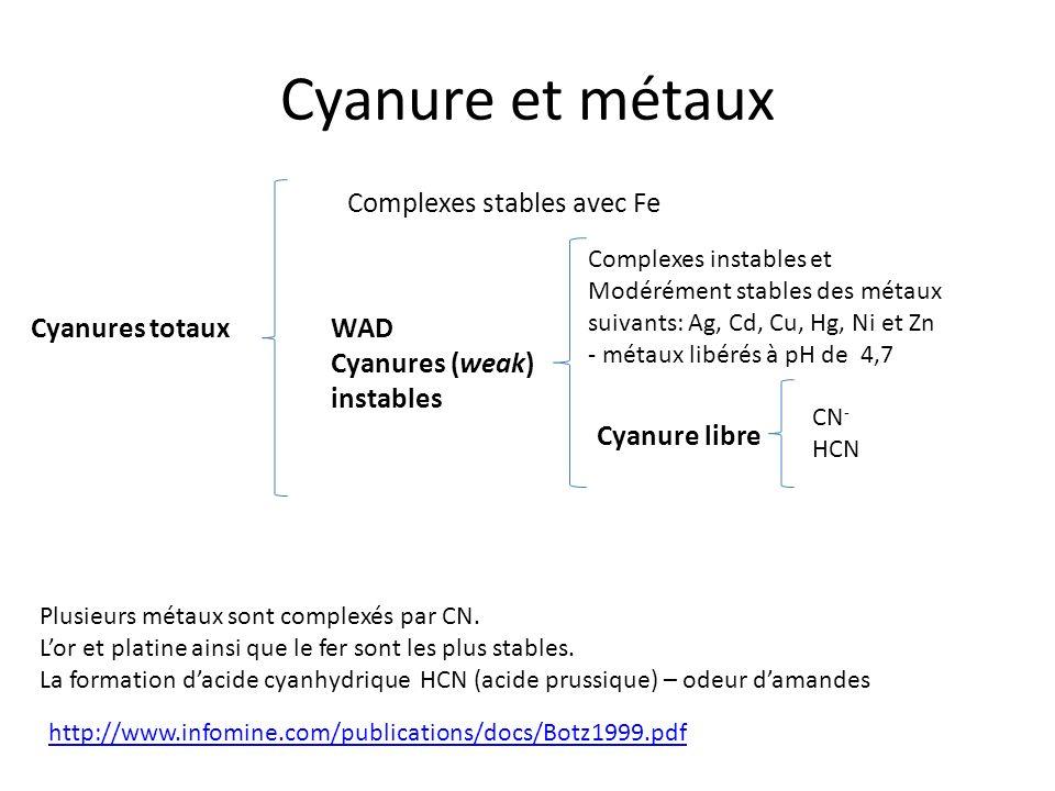 Cyanure et métaux Cyanures totaux Complexes stables avec Fe WAD Cyanures (weak) instables Complexes instables et Modérément stables des métaux suivant