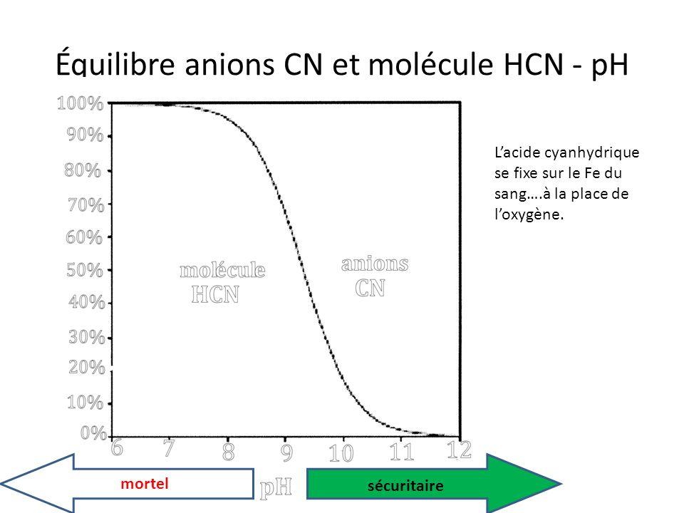 Équilibre anions CN et molécule HCN - pH mortel sécuritaire Lacide cyanhydrique se fixe sur le Fe du sang….à la place de loxygène.