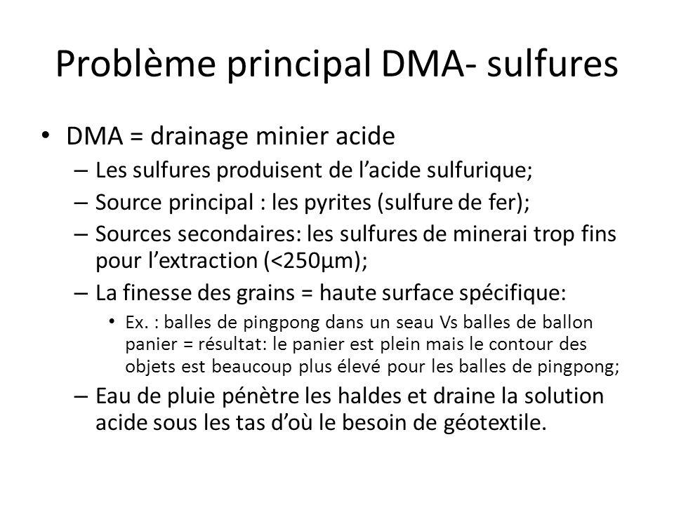 Problème principal DMA- sulfures DMA = drainage minier acide – Les sulfures produisent de lacide sulfurique; – Source principal : les pyrites (sulfure