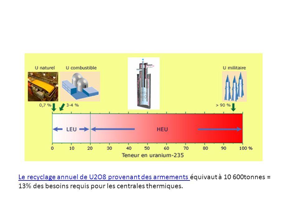 Le recyclage annuel de U2O8 provenant des armements Le recyclage annuel de U2O8 provenant des armements équivaut à 10 600tonnes = 13% des besoins requ