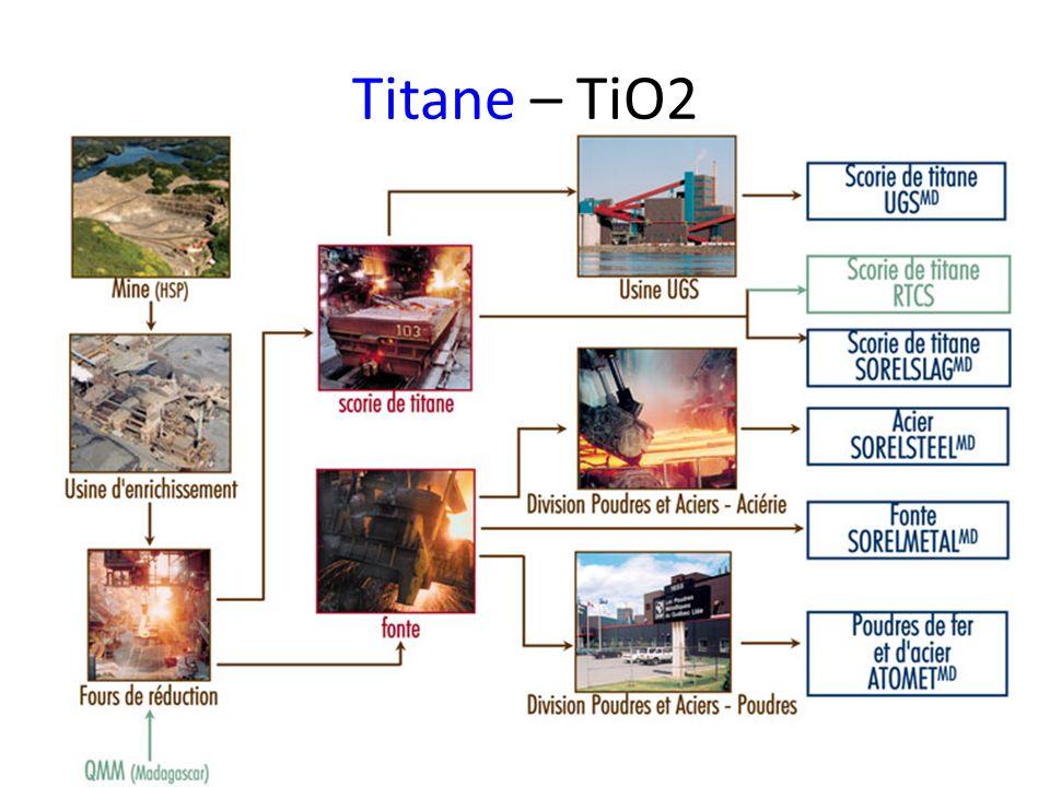 TitaneTitane – TiO2