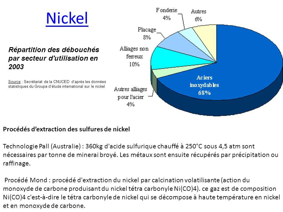 Nickel Procédés dextraction des sulfures de nickel Technologie Pall (Australie) : 360kg d'acide sulfurique chauffé à 250°C sous 4,5 atm sont nécessair