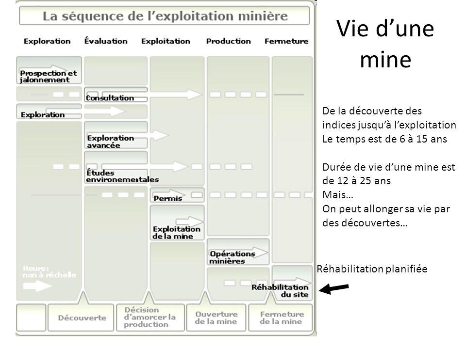 Vie dune mine Réhabilitation planifiée De la découverte des indices jusquà lexploitation Le temps est de 6 à 15 ans Durée de vie dune mine est de 12 à