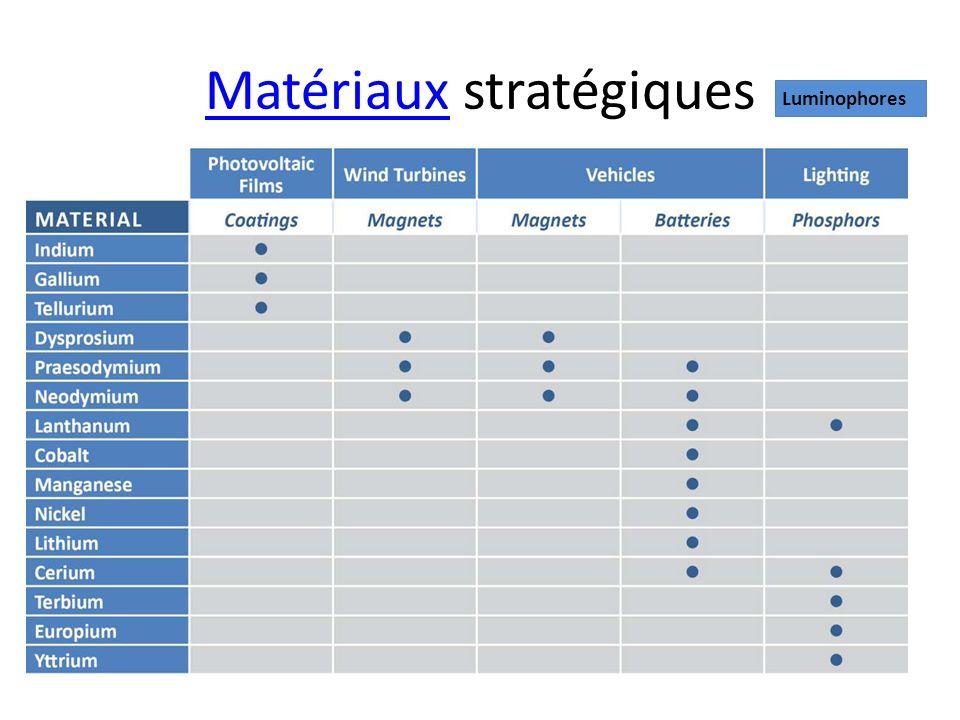 MatériauxMatériaux stratégiques Luminophores