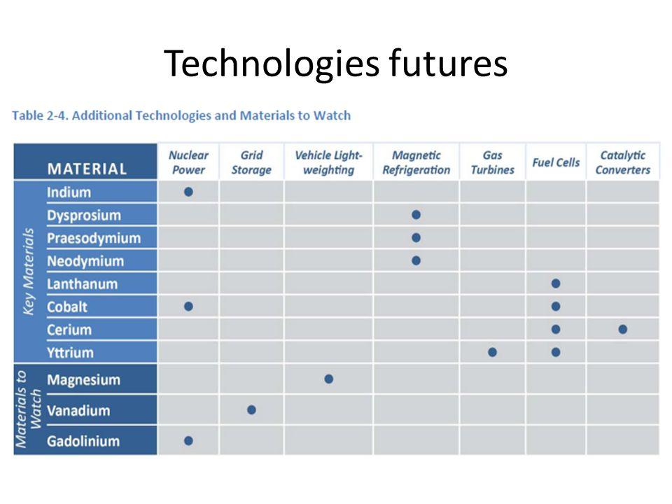 Technologies futures