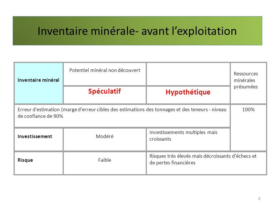 Inventaire minérale- avant lexploitation 6 Inventaire minéral Potentiel minéral non découvert Ressources minérales présumées Spéculatif Hypothétique E