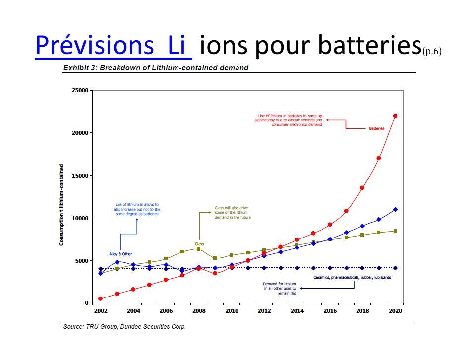 Prévisions Li Prévisions Li ions pour batteries (p.6)