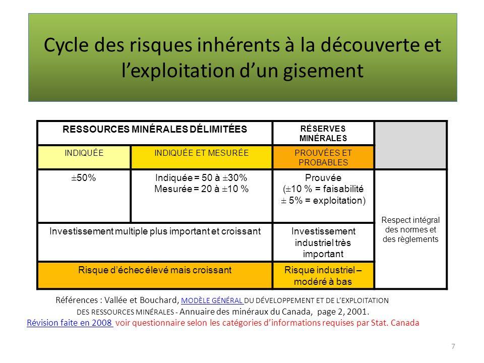 Cycle des risques inhérents à la découverte et lexploitation dun gisement RESSOURCES MINÉRALES DÉLIMITÉES RÉSERVES MINÉRALES INDIQUÉEINDIQUÉE ET MESUR