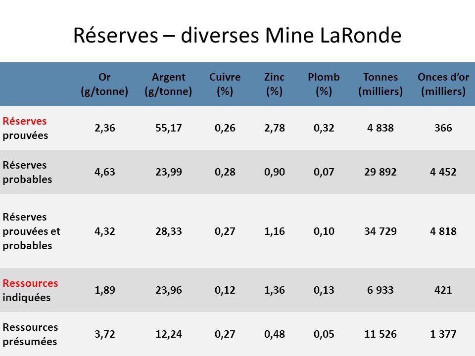 Réserves – diverses Mine LaRonde Or (g/tonne) Argent (g/tonne) Cuivre (%) Zinc (%) Plomb (%) Tonnes (milliers) Onces dor (milliers) Réserves prouvées