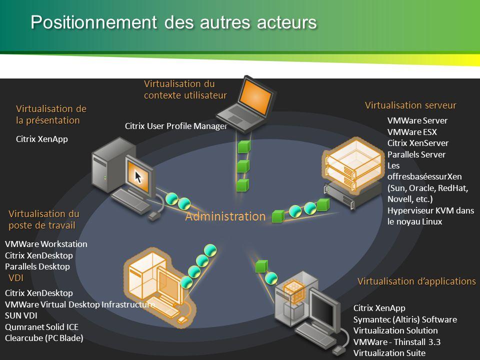 Microsoft Partner Academy – FY11 Virtualisation du poste de travail Virtualisation dapplications Virtualisation de la présentation Virtualisation serv