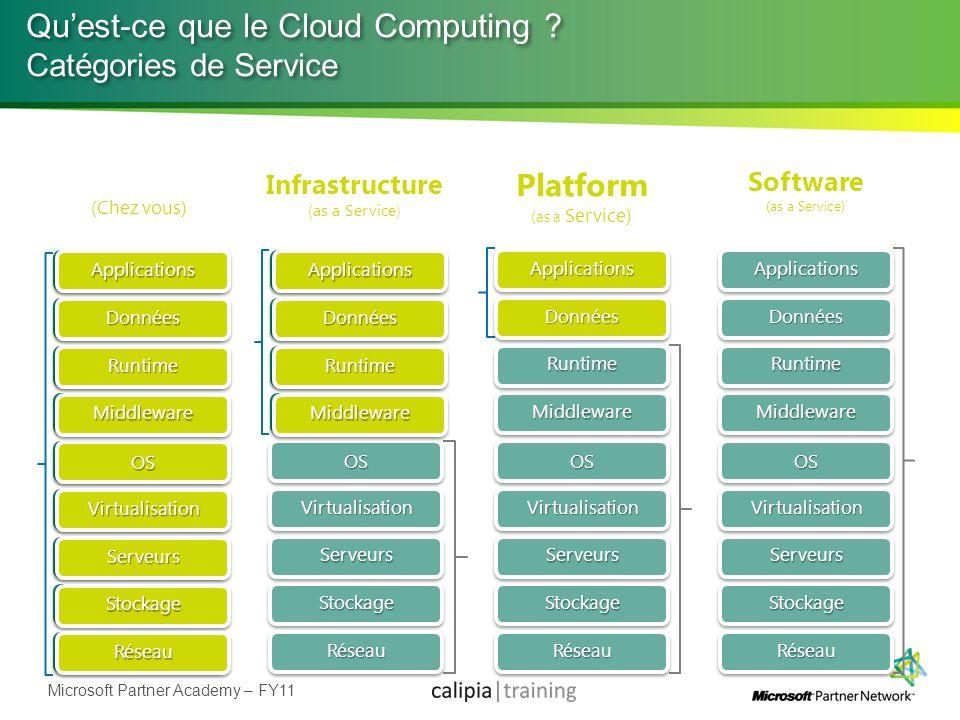 Microsoft Partner Academy – FY11 (Chez vous) Infrastructure (as a Service) Platform (as a Service) Quest-ce que le Cloud Computing ? Catégories de Ser