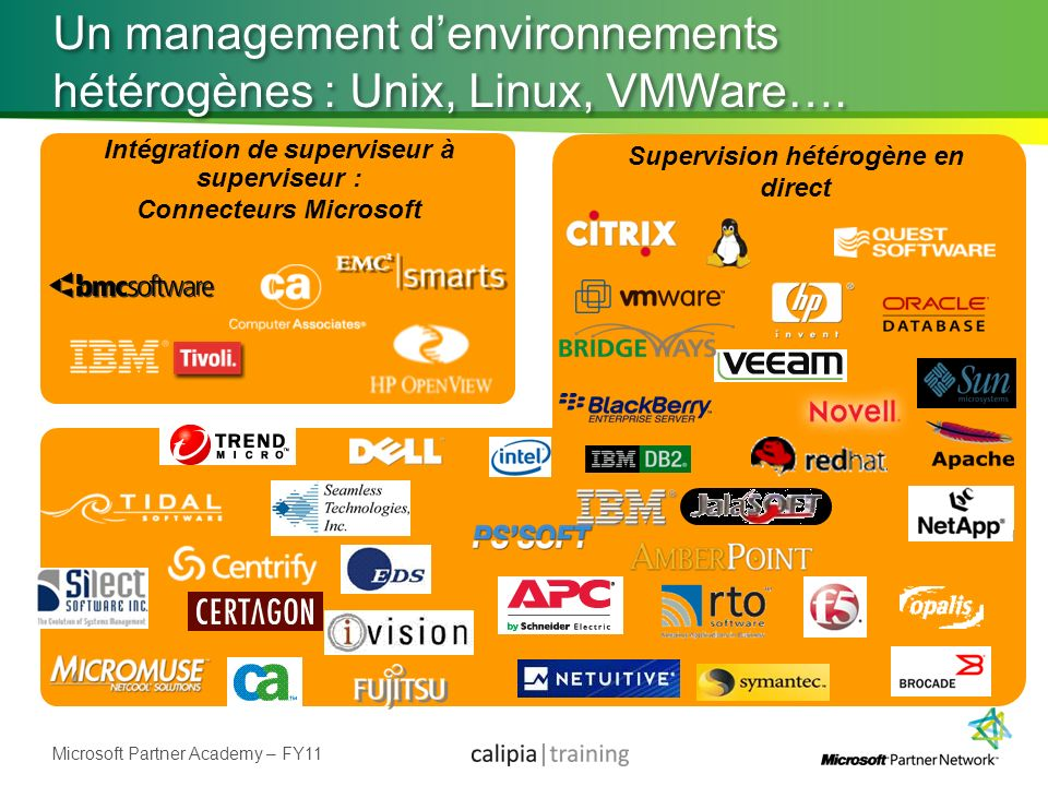 Microsoft Partner Academy – FY11 Un management denvironnements hétérogènes : Unix, Linux, VMWare…. Intégration de superviseur à superviseur : Connecte