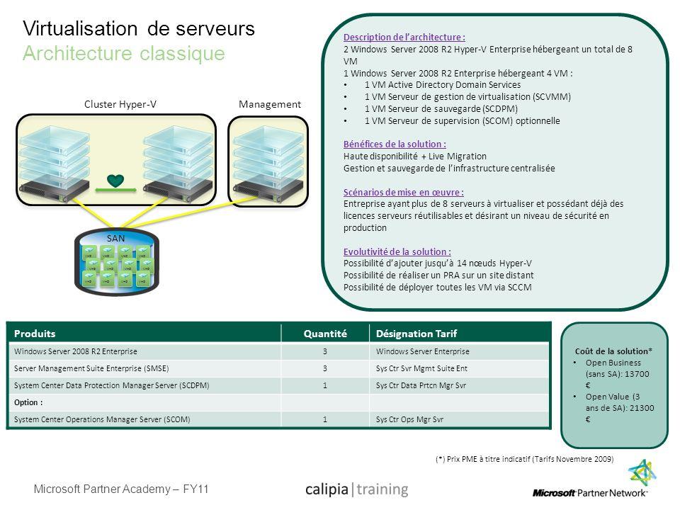 Microsoft Partner Academy – FY11 Virtualisation de serveurs Architecture classique ProduitsQuantitéDésignation Tarif Windows Server 2008 R2 Enterprise