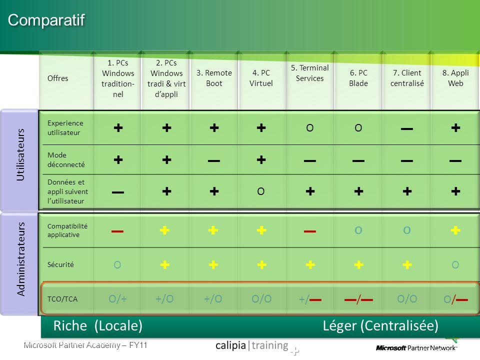 Microsoft Partner Academy – FY11 Riche (Locale) Léger (Centralisée) Comparatif Offres 1. PCs Windows tradition- nel 2. PCs Windows tradi & virt dappli