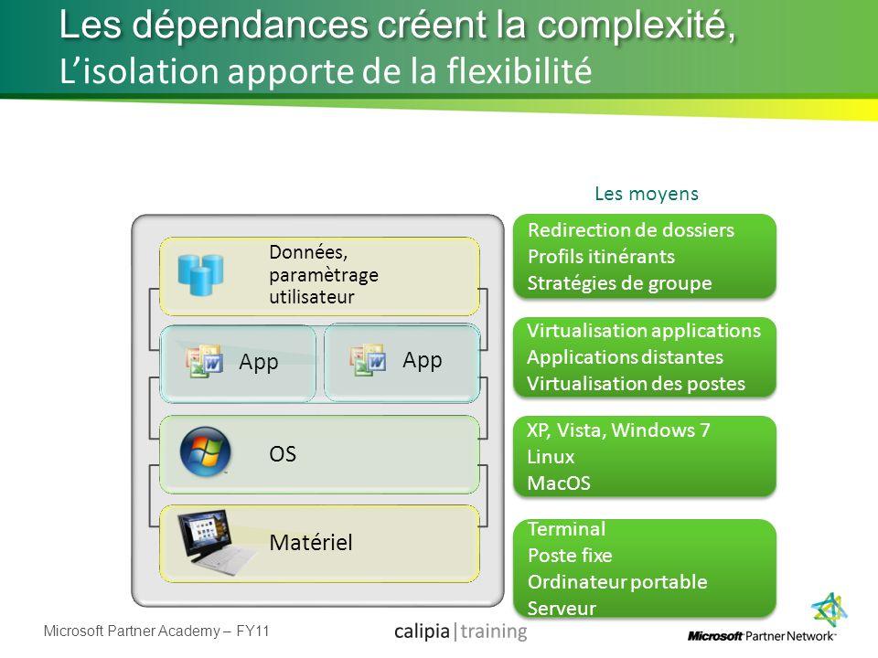 Microsoft Partner Academy – FY11 Les dépendances créent la complexité, Matériel OS Données, paramètrage utilisateur Lisolation apporte de la flexibili