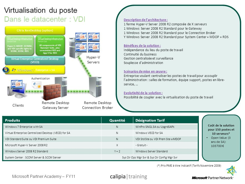 Microsoft Partner Academy – FY11 Virtualisation du poste Dans le datacenter : VDI Description de larchitecture : 1 ferme Hyper-V Server 2008 R2 compos