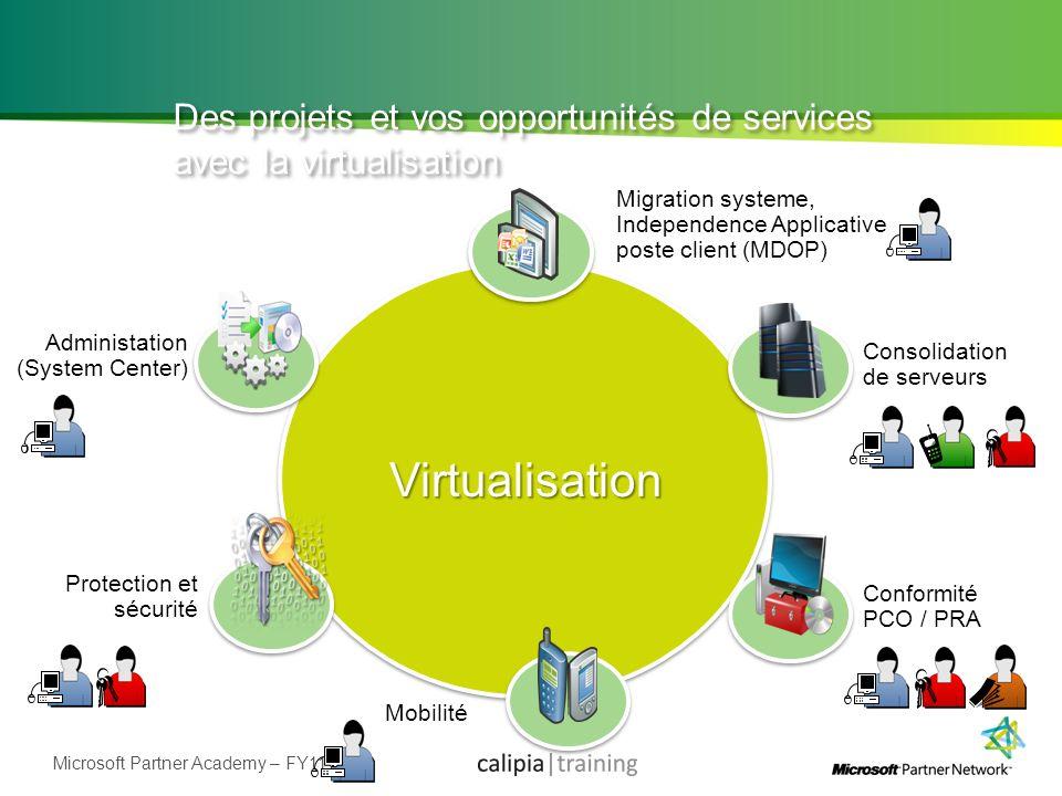 Microsoft Partner Academy – FY11 Protection et sécurité Conformité PCO / PRA Administation (System Center) Migration systeme, Independence Applicative