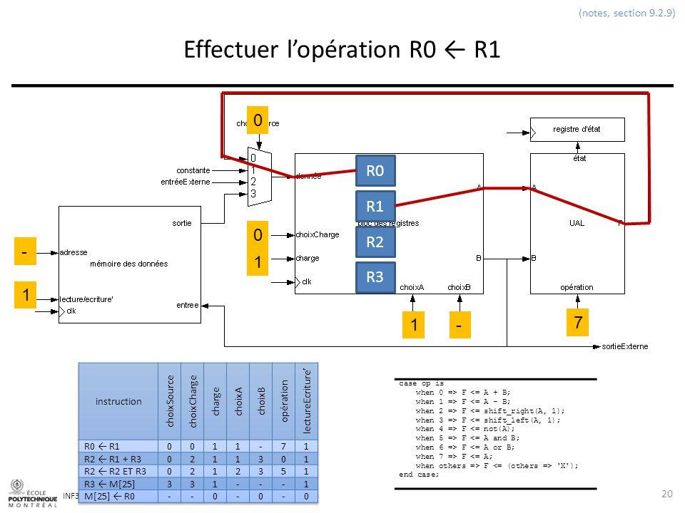 INF3500 : Conception et implémentation de systèmes numériques Effectuer lopération R0 R1 20 (notes, section 9.2.9) 0 0 1 1- 7 1 - case op is when 0 =>