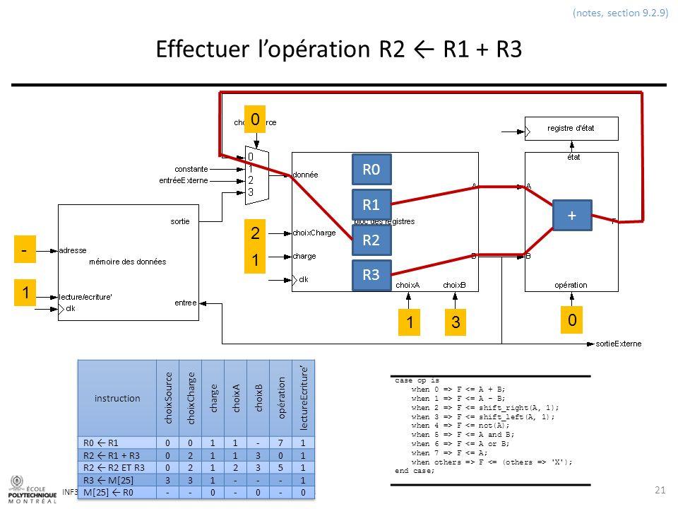 INF3500 : Conception et implémentation de systèmes numériques Effectuer lopération R2 R1 + R3 21 (notes, section 9.2.9) 0 2 1 13 0 1 - case op is when