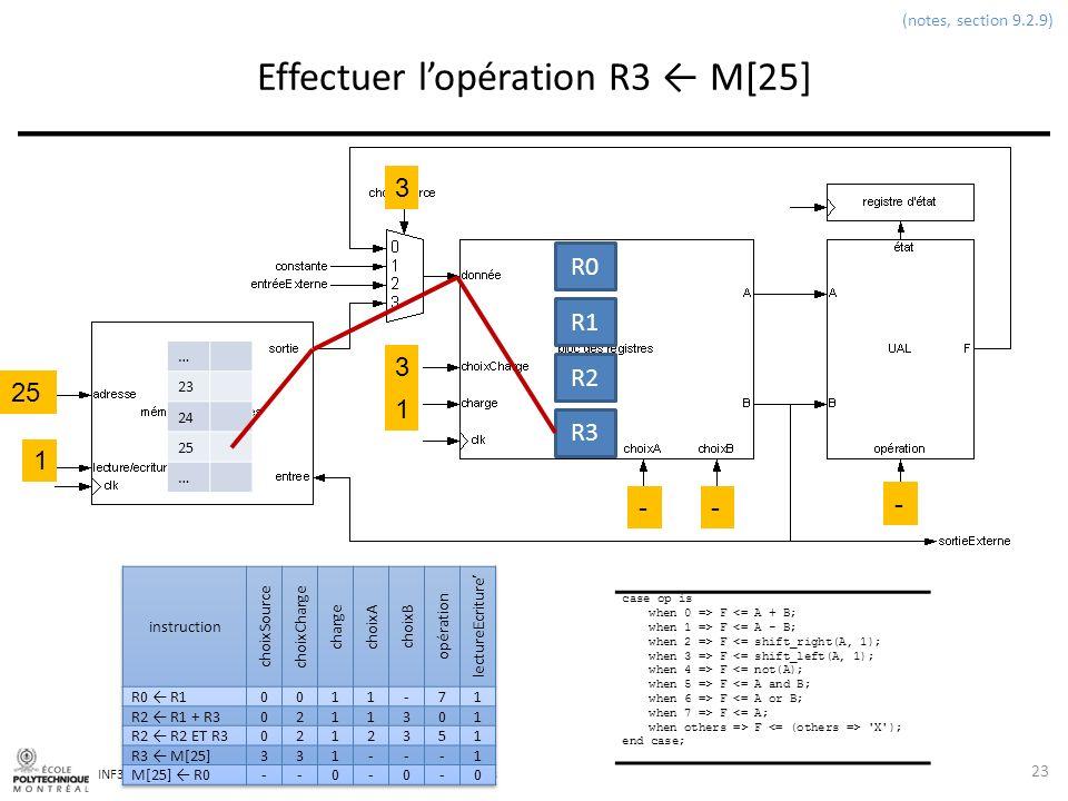 INF3500 : Conception et implémentation de systèmes numériques Effectuer lopération R3 M[25] 23 (notes, section 9.2.9) 3 3 1 -- - 1 25 R0 R1 R2 R3 … 23
