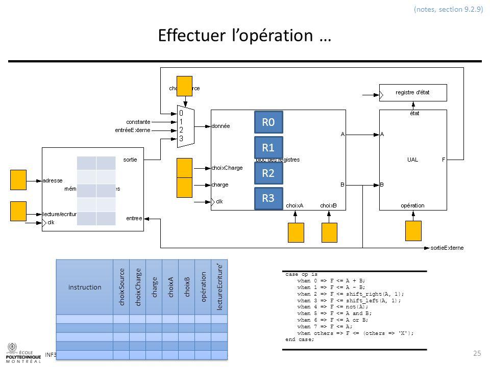 INF3500 : Conception et implémentation de systèmes numériques Effectuer lopération … 25 (notes, section 9.2.9) R0 R1 R2 R3 case op is when 0 => F <= A