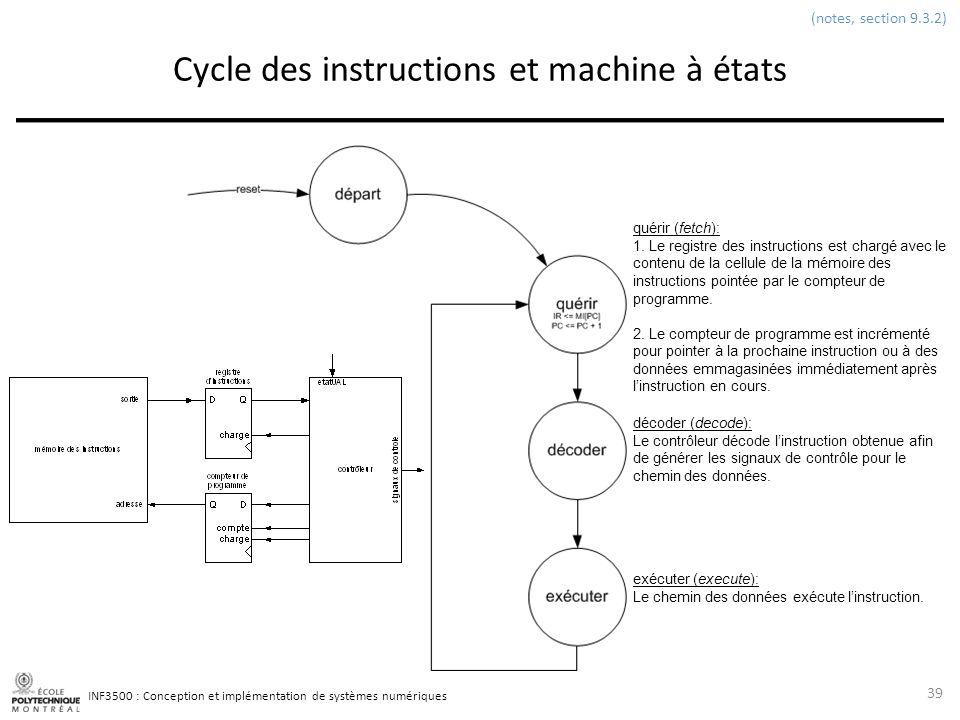 INF3500 : Conception et implémentation de systèmes numériques Cycle des instructions et machine à états 39 (notes, section 9.3.2) quérir (fetch): 1. L