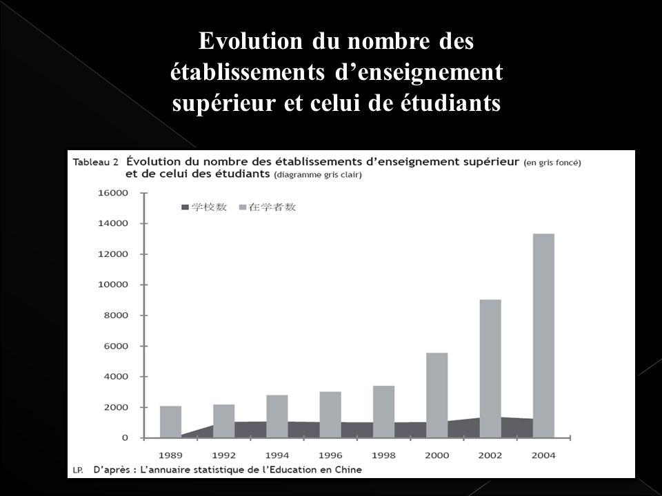 Evolution du nombre des établissements denseignement supérieur et celui de étudiants